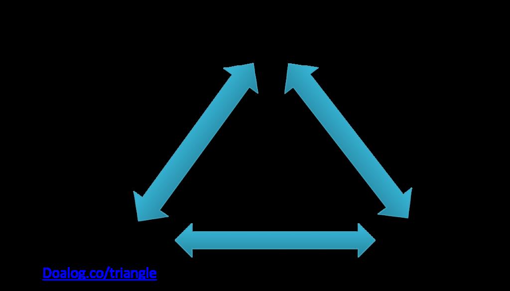 המודל המערכתי לחשיבה אסטרטגית